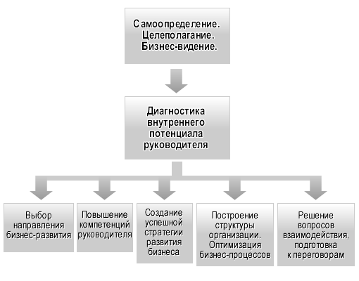 Схема моего бизнеса